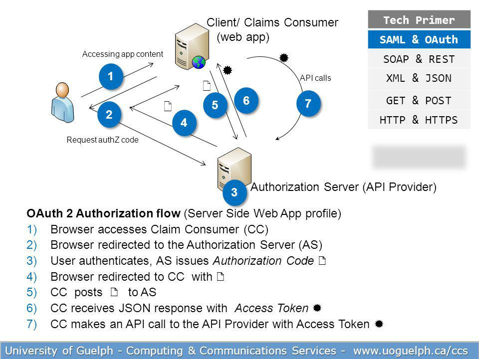     Tech Primer SAML & OAuth Client/ Claims Consumer (web app)