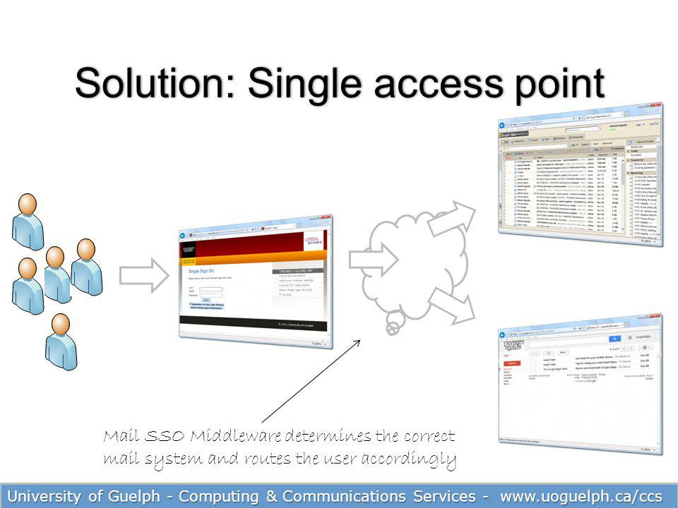 Solution: Single access point