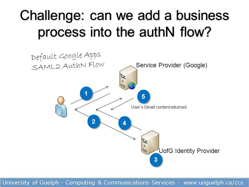 Challenge: can we add a business process into the authN flow