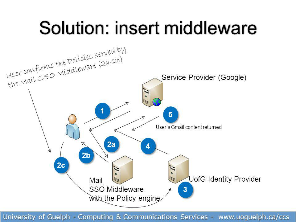 Solution: insert middleware