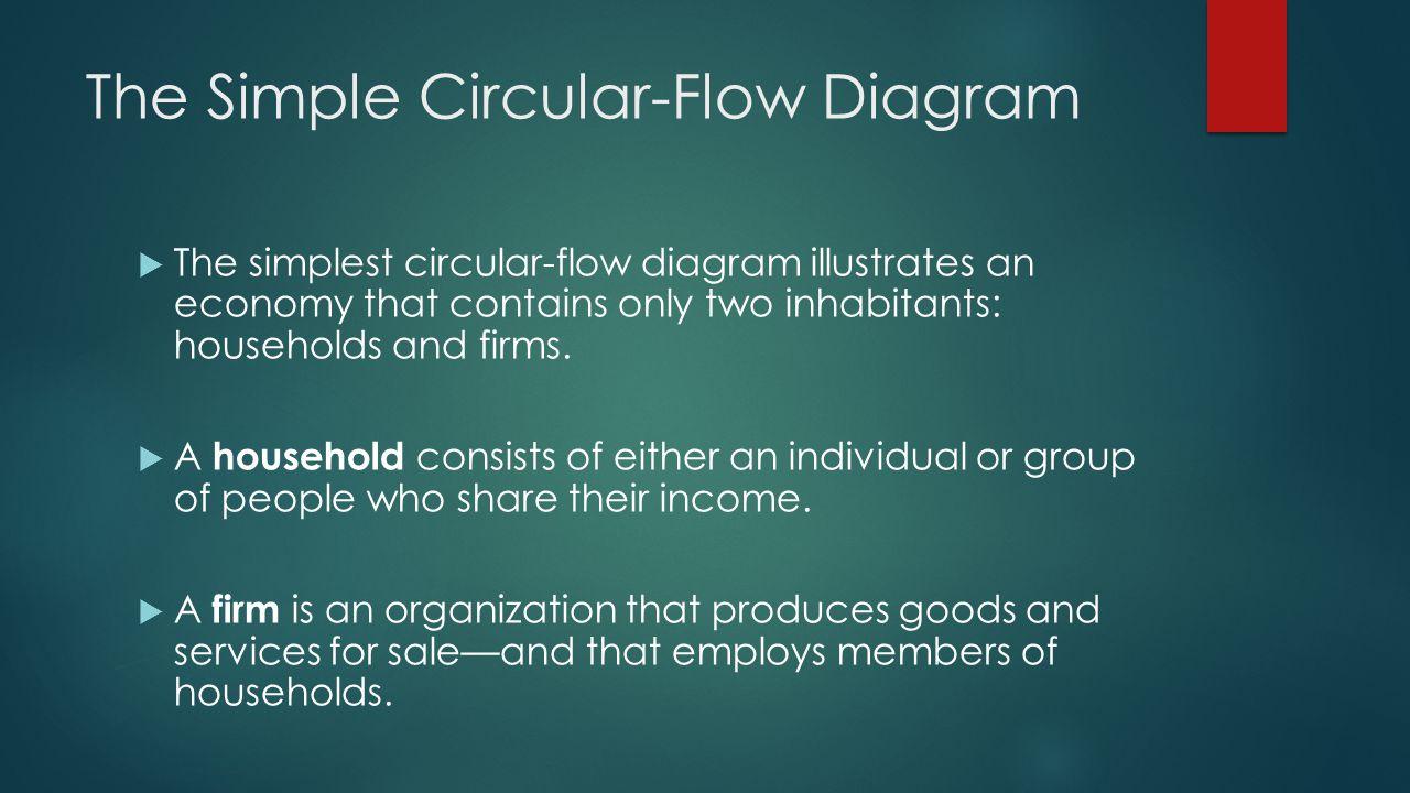 The Simple Circular-Flow Diagram