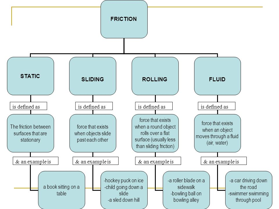 FRICTION STATIC SLIDING ROLLING FLUID