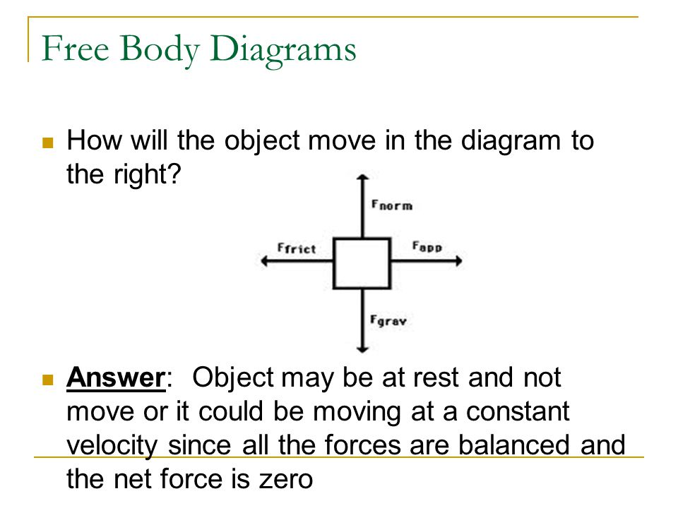 Free Body Diagrams How will the object move in the diagram to the right