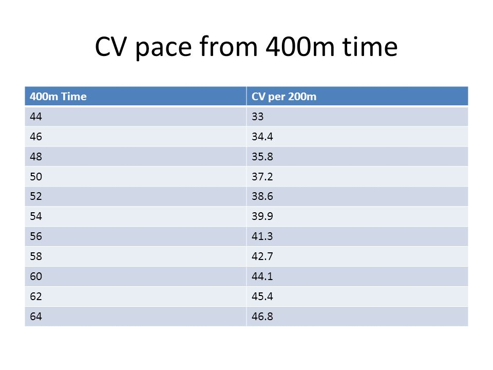 CV pace from 400m time 400m Time CV per 200m 44 33 46 34.4 48 35.8 50