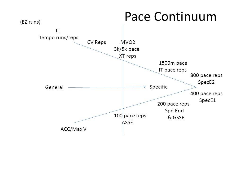 Pace Continuum (EZ runs) LT Tempo runs/reps CV Reps MVO2 3k/5k pace