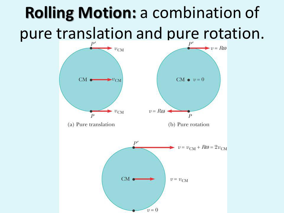 Rolling Motion: a combination of pure translation and pure rotation.