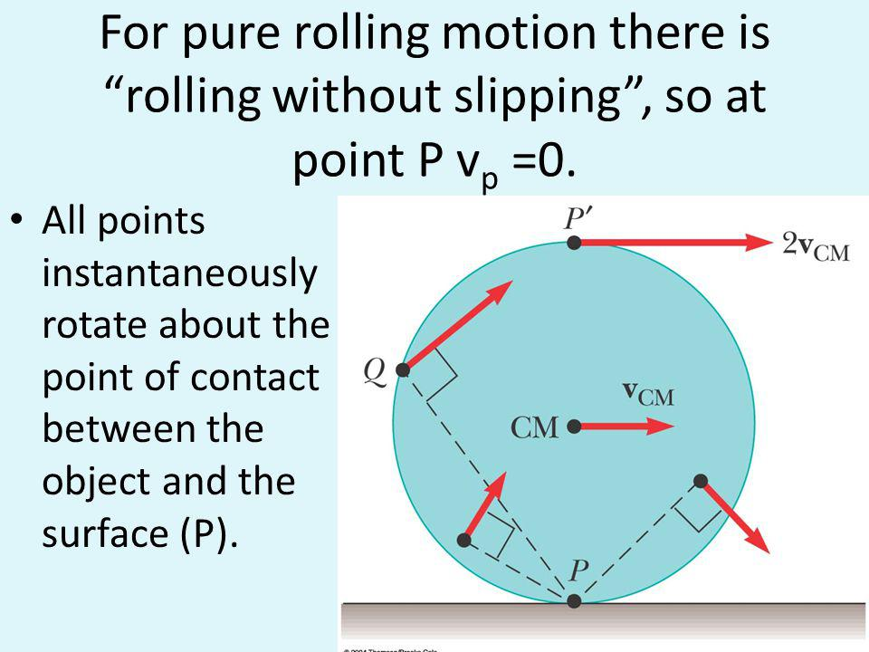 For pure rolling motion there is rolling without slipping , so at point P vp =0.