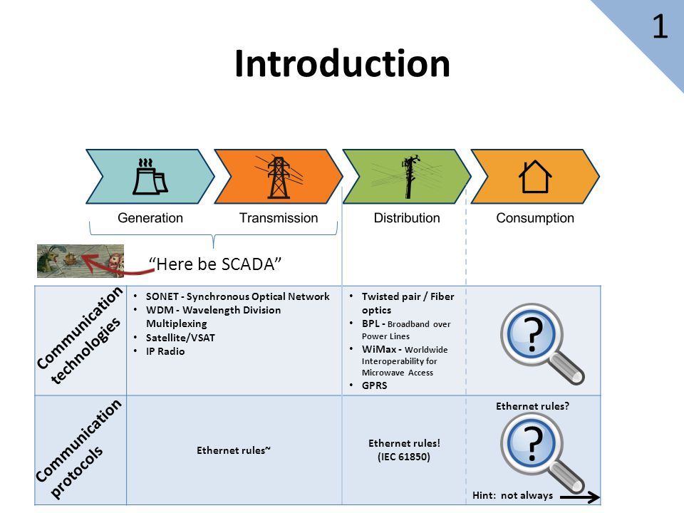 Introduction 1 Here be SCADA Communication technologies