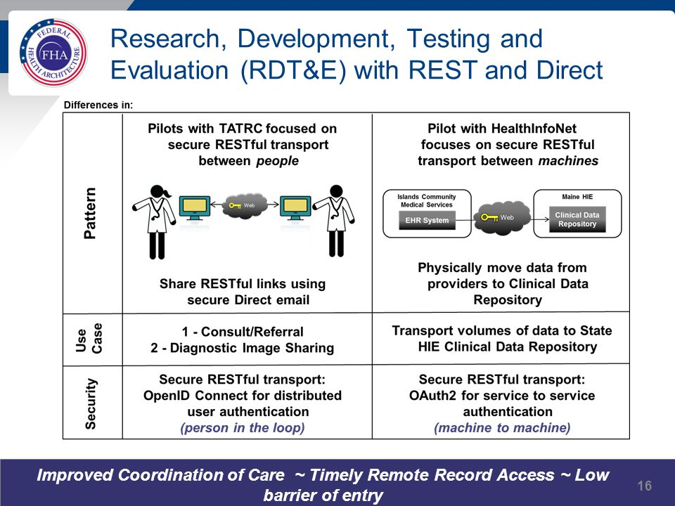 Research, Development, Testing and Evaluation (RDT&E) with REST and Direct