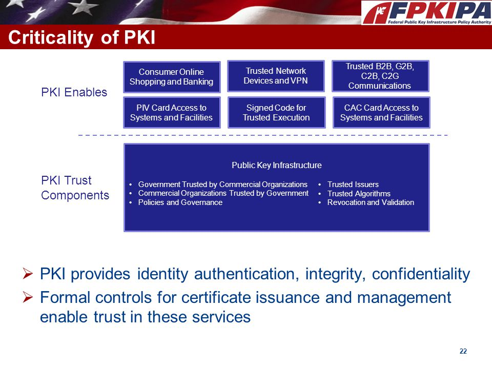 Criticality of PKI Consumer Online. Shopping and Banking. CAC Card Access to. Systems and Facilities.