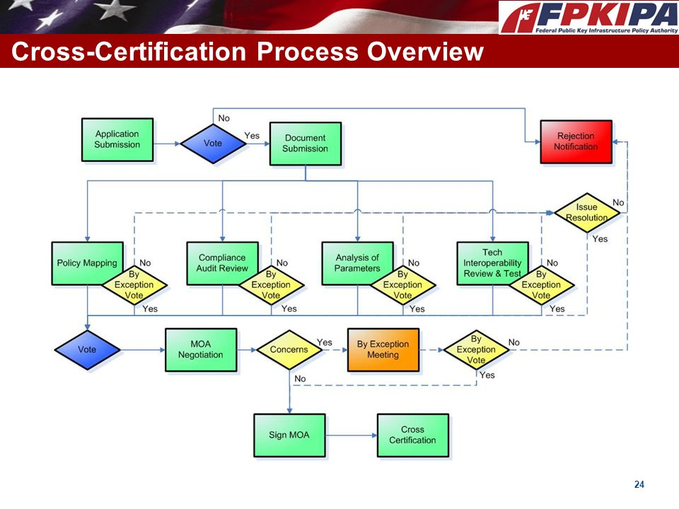 Cross-Certification Process Overview