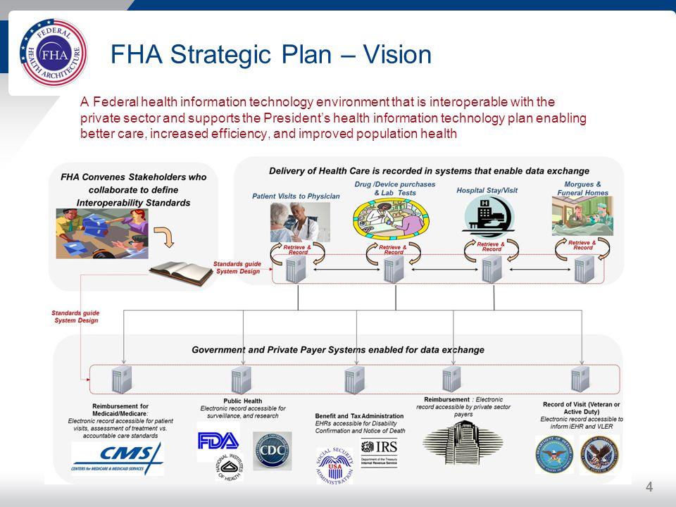 FHA Strategic Plan – Vision
