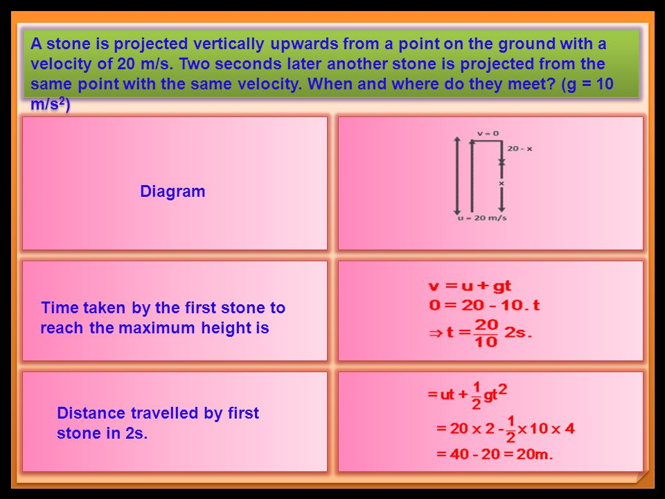 A stone is projected vertically upwards from a point on the ground with a velocity of 20 m/s. Two seconds later another stone is projected from the same point with the same velocity. When and where do they meet (g = 10 m/s2)