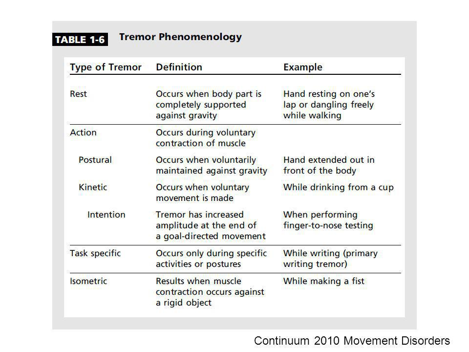 Continuum 2010 Movement Disorders