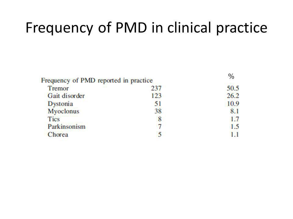 Frequency of PMD in clinical practice
