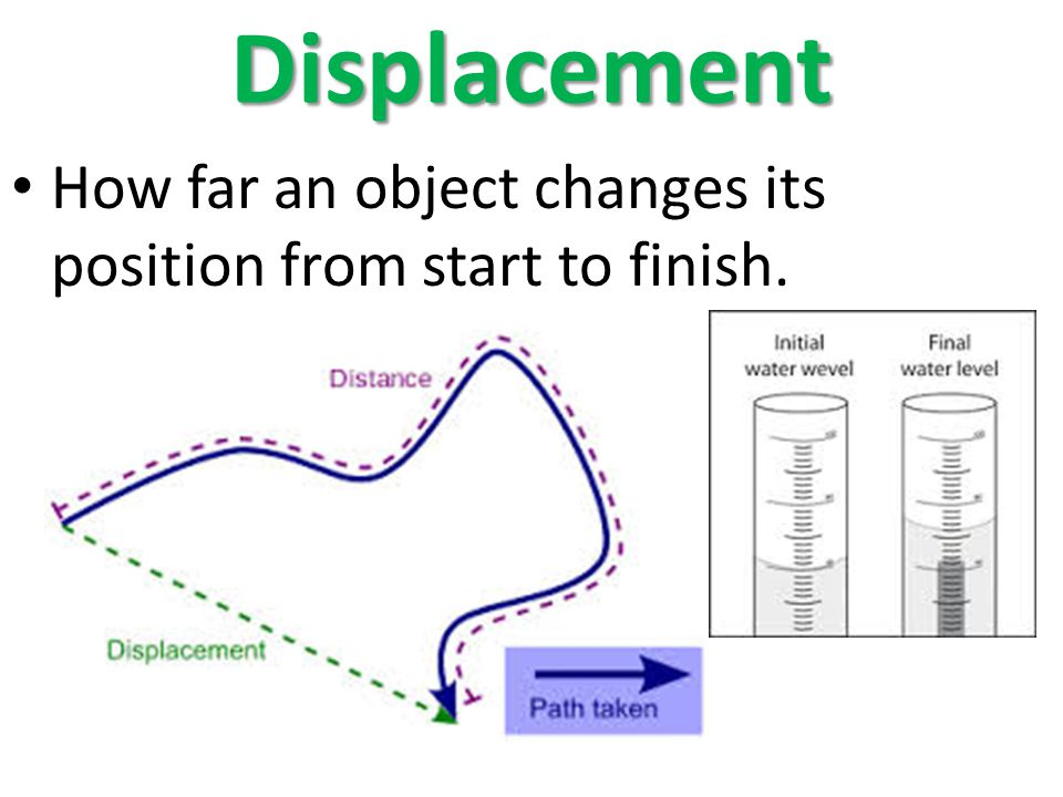 Displacement How far an object changes its position from start to finish.