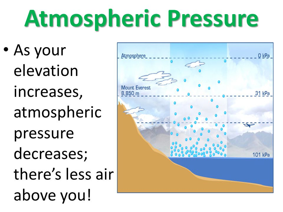 Atmospheric Pressure As your elevation increases, atmospheric pressure decreases; there's less air above you!
