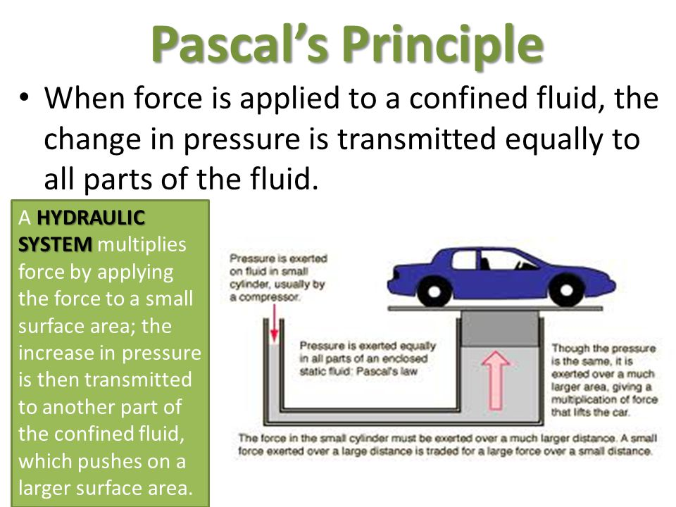 Pascal's Principle When force is applied to a confined fluid, the change in pressure is transmitted equally to all parts of the fluid.