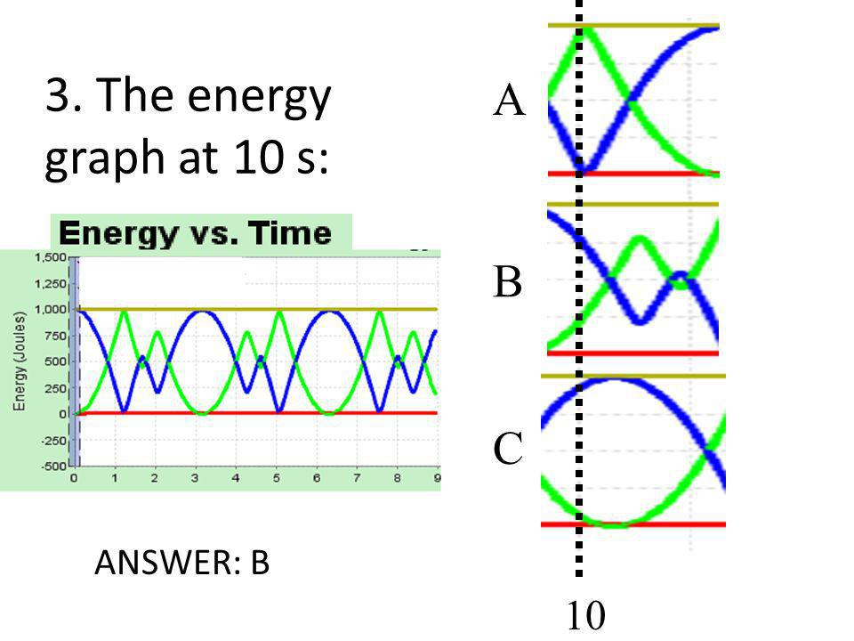 A B C 3. The energy graph at 10 s: B ANSWER: B 10 13