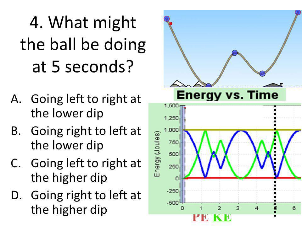 4. What might the ball be doing at 5 seconds