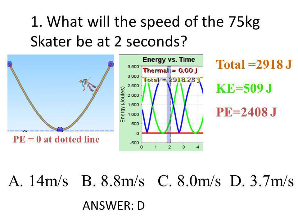1. What will the speed of the 75kg Skater be at 2 seconds
