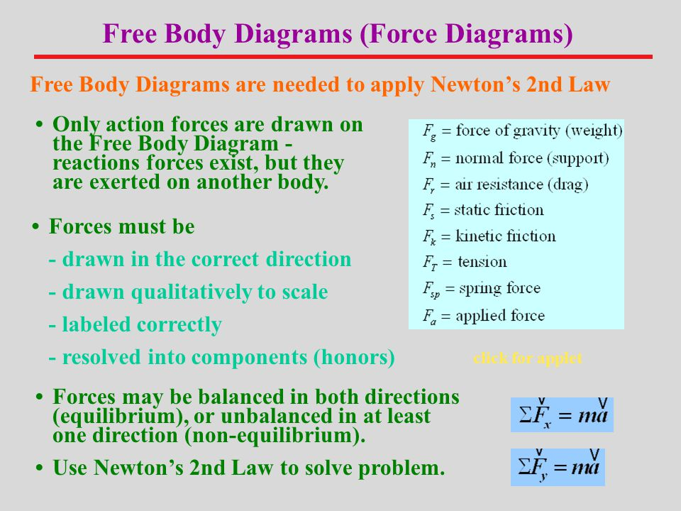 Free Body Diagrams (Force Diagrams)