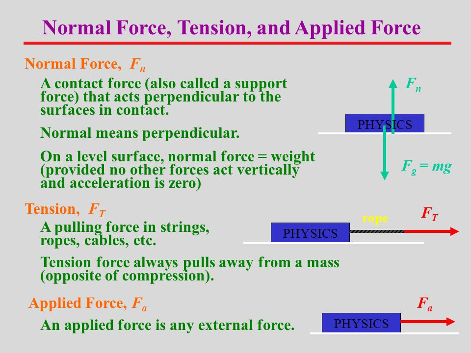Normal Force, Tension, and Applied Force
