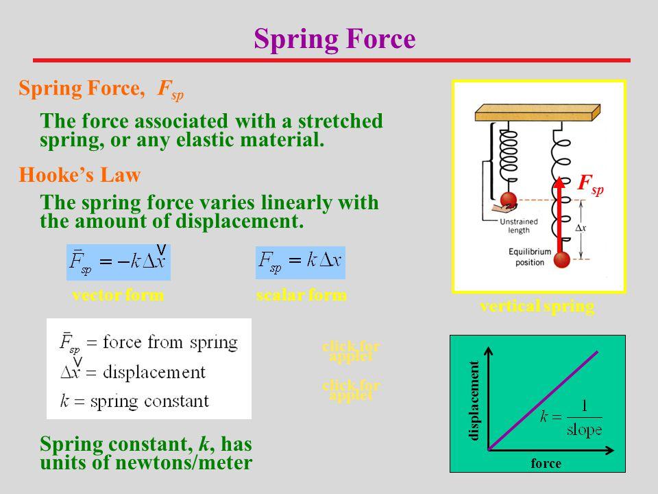 Spring Force Spring Force, Fsp