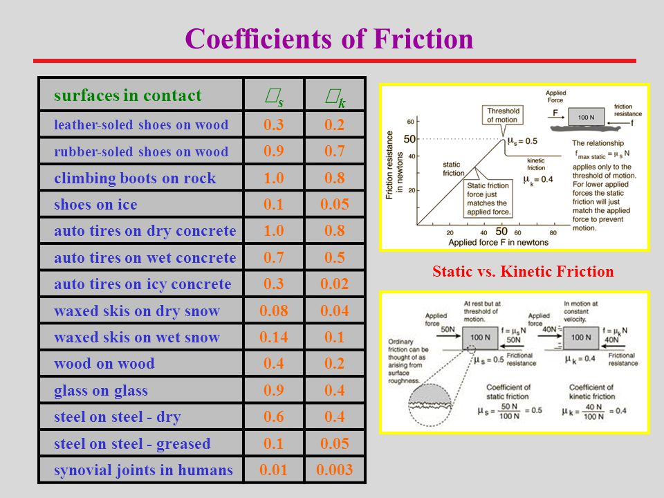 Coefficients of Friction Static vs. Kinetic Friction