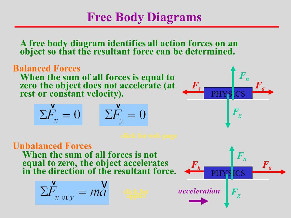 Free Body Diagrams A free body diagram identifies all action forces on an object so that the resultant force can be determined.