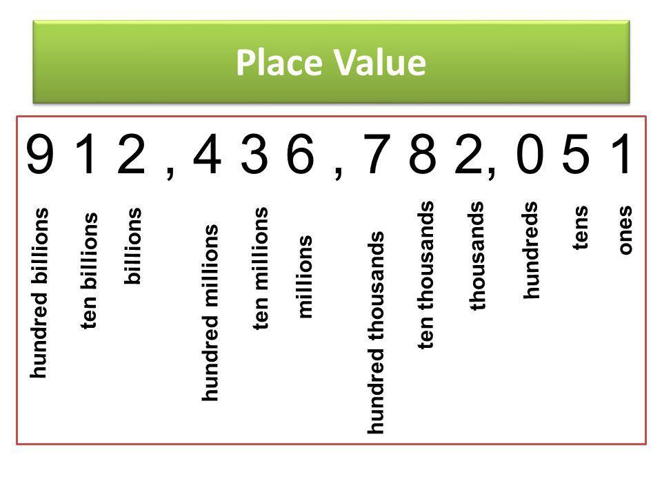 9 1 2 , 4 3 6 , 7 8 2, 0 5 1 Place Value ones tens billions thousands