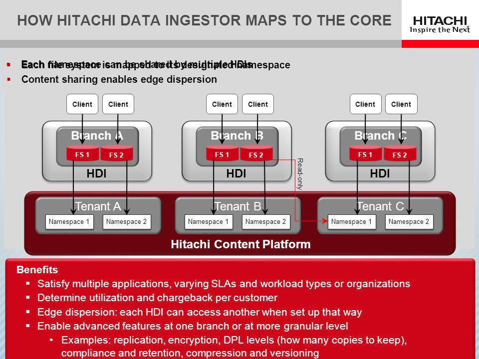 How Hitachi Data Ingestor Maps to the core
