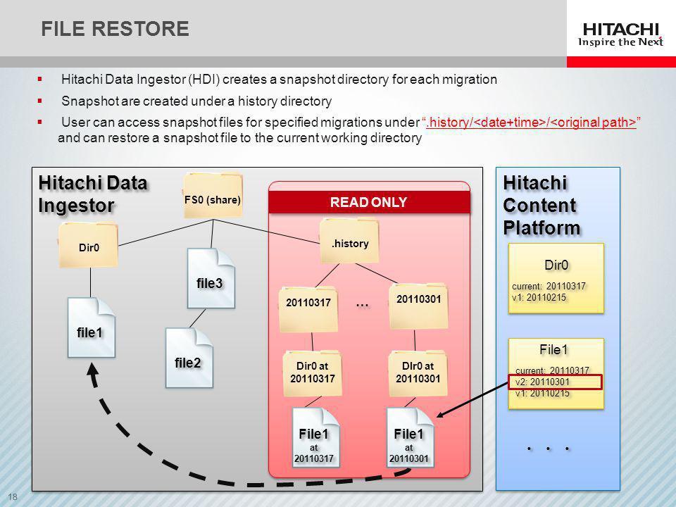 File restore Hitachi Data Ingestor Hitachi Content Platform ・・・