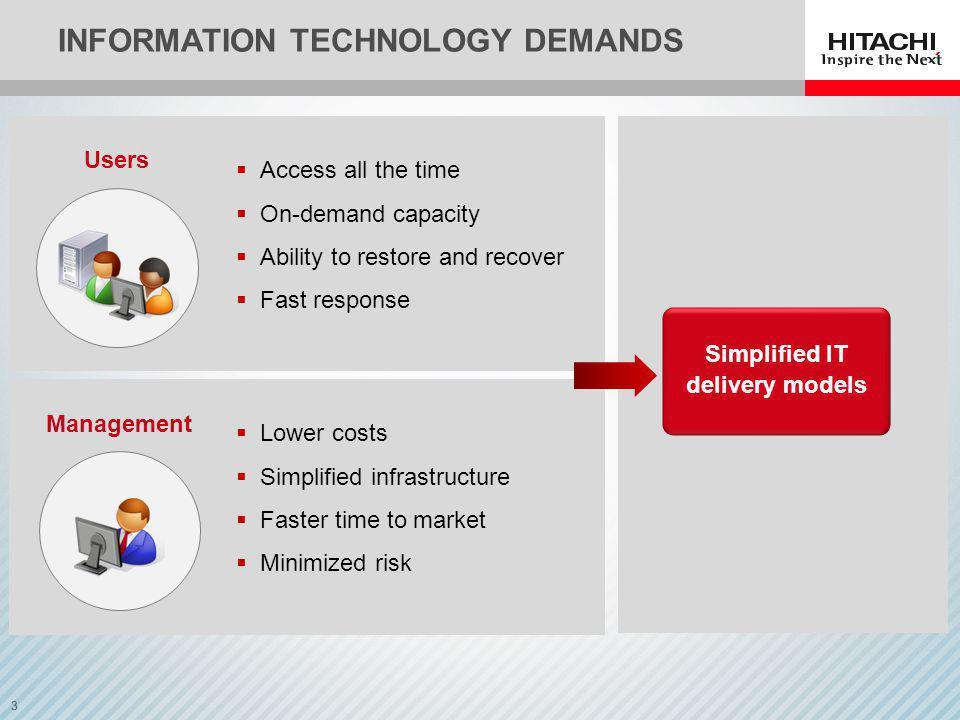 Information Technology Demands