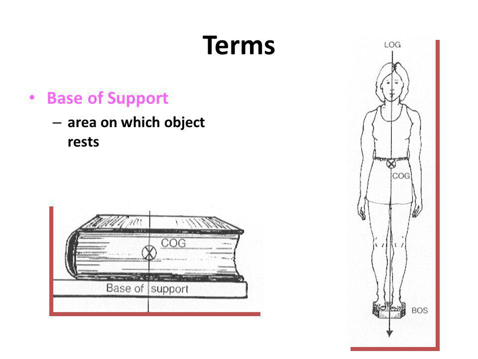 Terms Base of Support area on which object rests