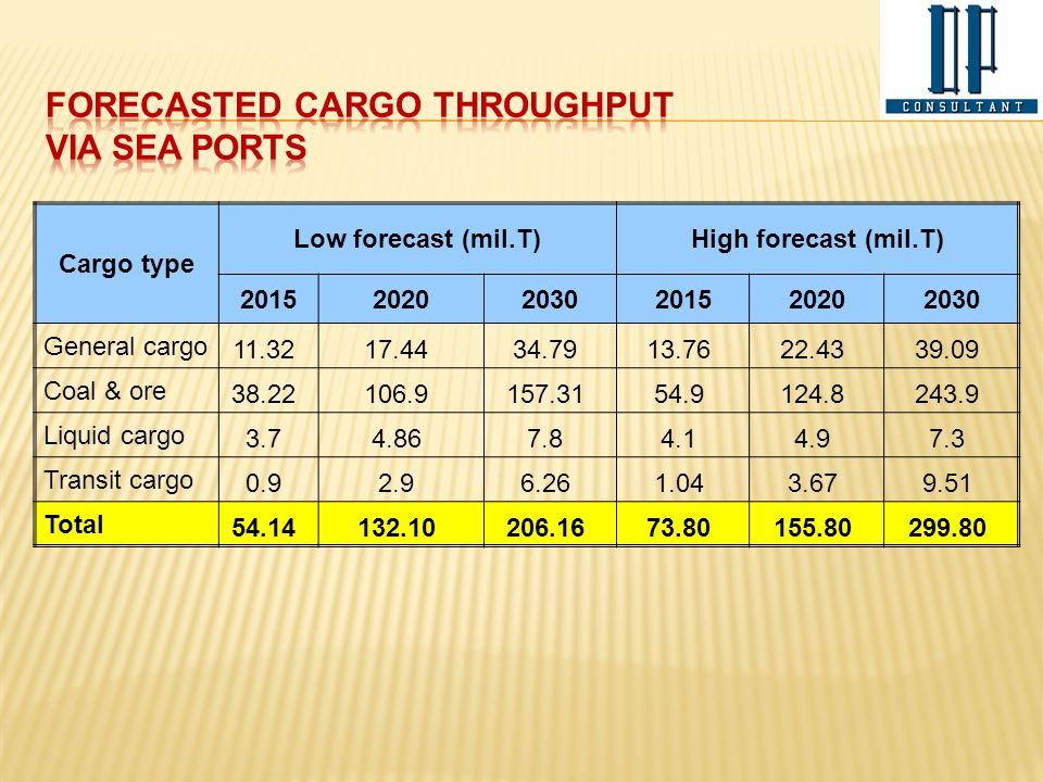 FORECASTED CARGO THROUGHPUT VIA SEA PORTS