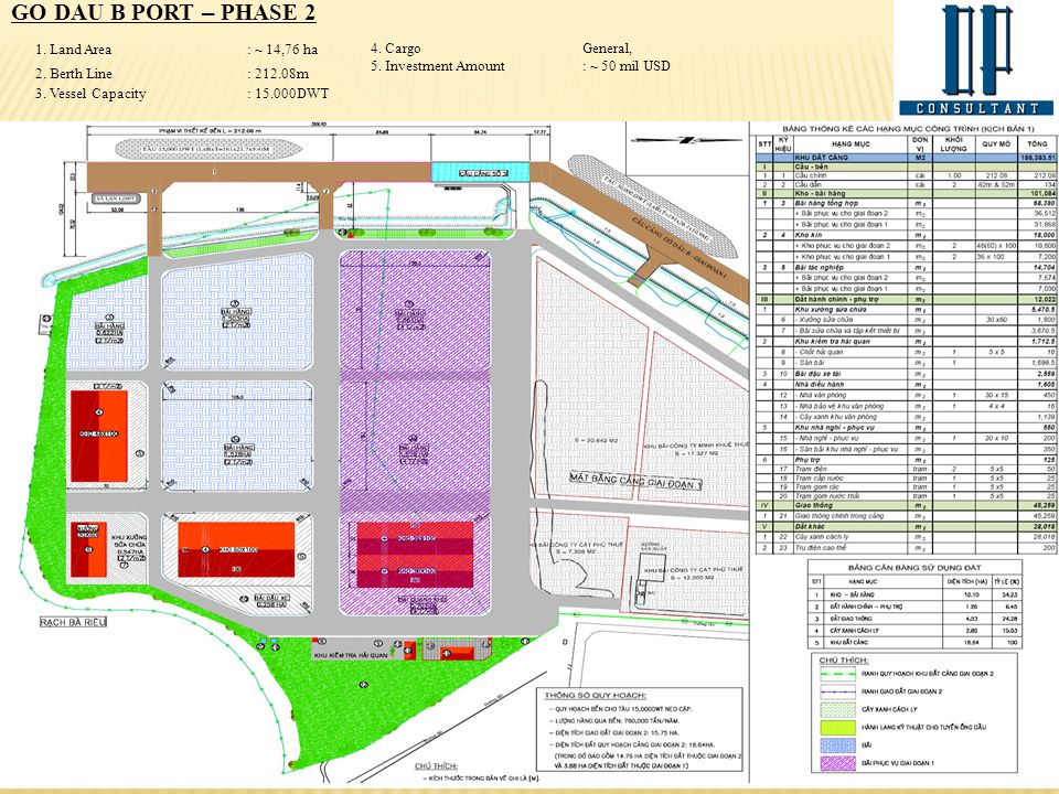 GO DAU B PORT – PHASE 2 1. Land Area : ~ 14,76 ha