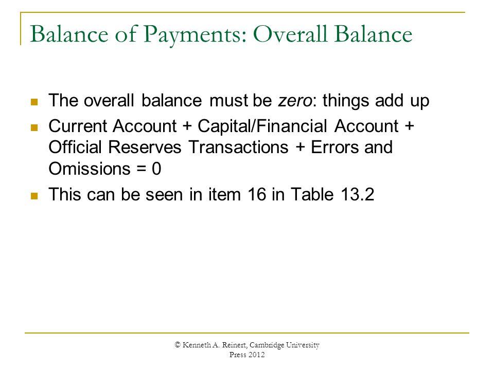 Balance of Payments: Overall Balance