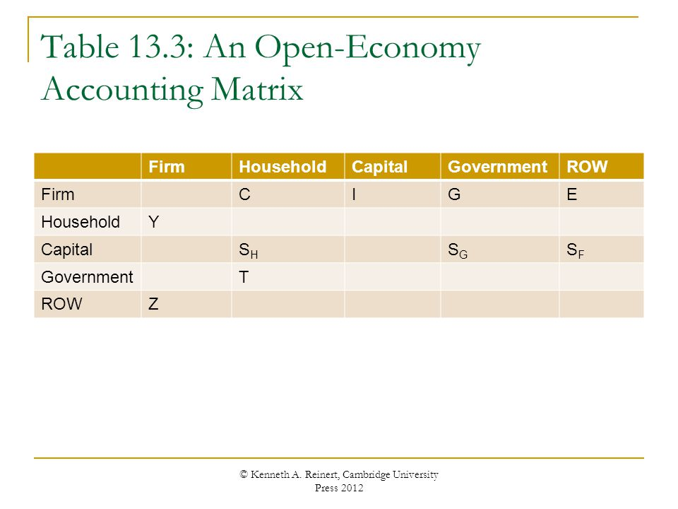 Table 13.3: An Open-Economy Accounting Matrix