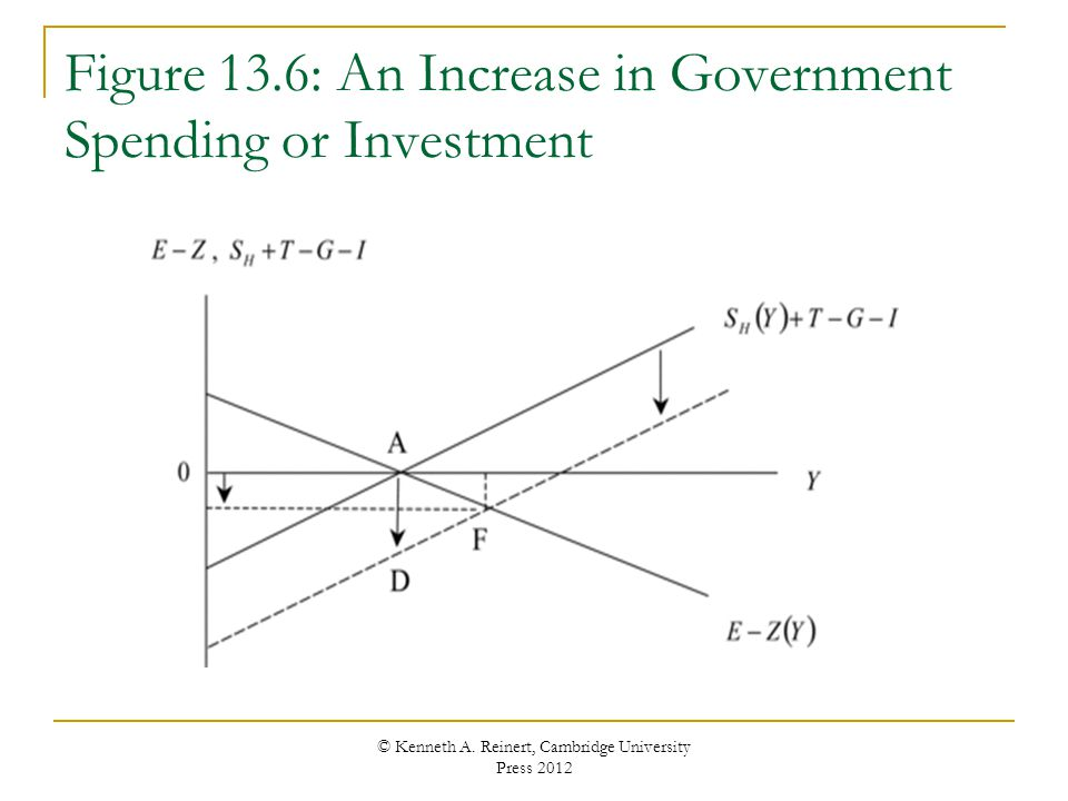 Figure 13.6: An Increase in Government Spending or Investment