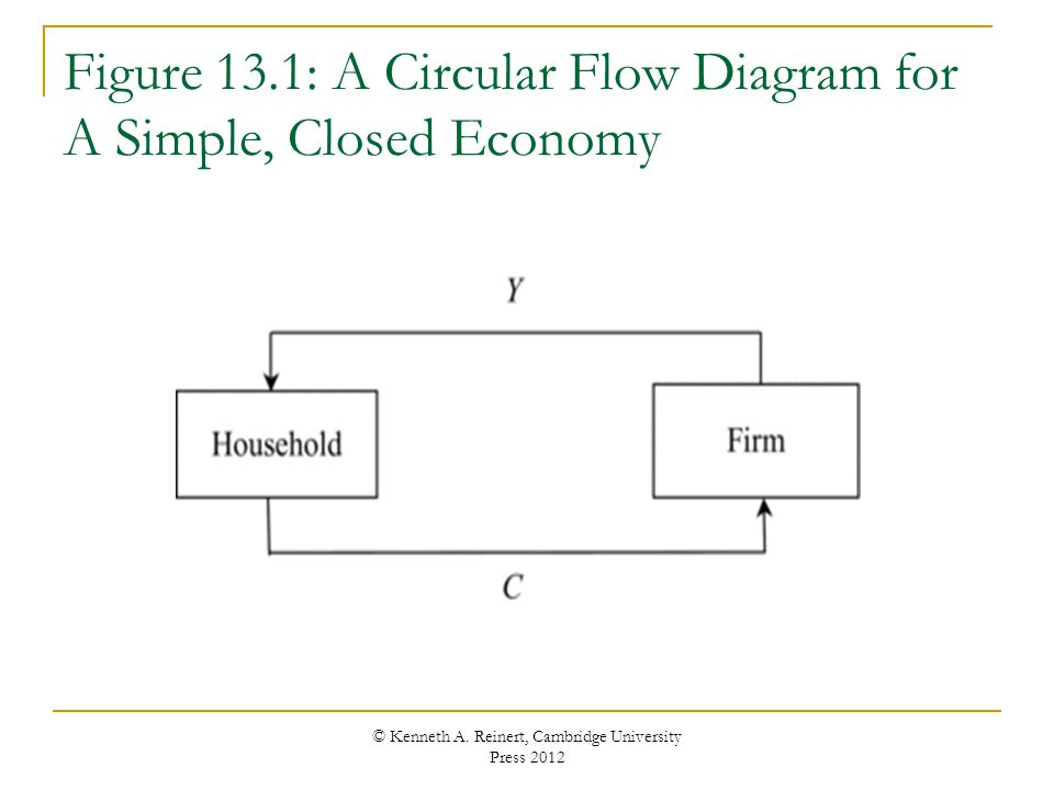 Figure 13.1: A Circular Flow Diagram for A Simple, Closed Economy