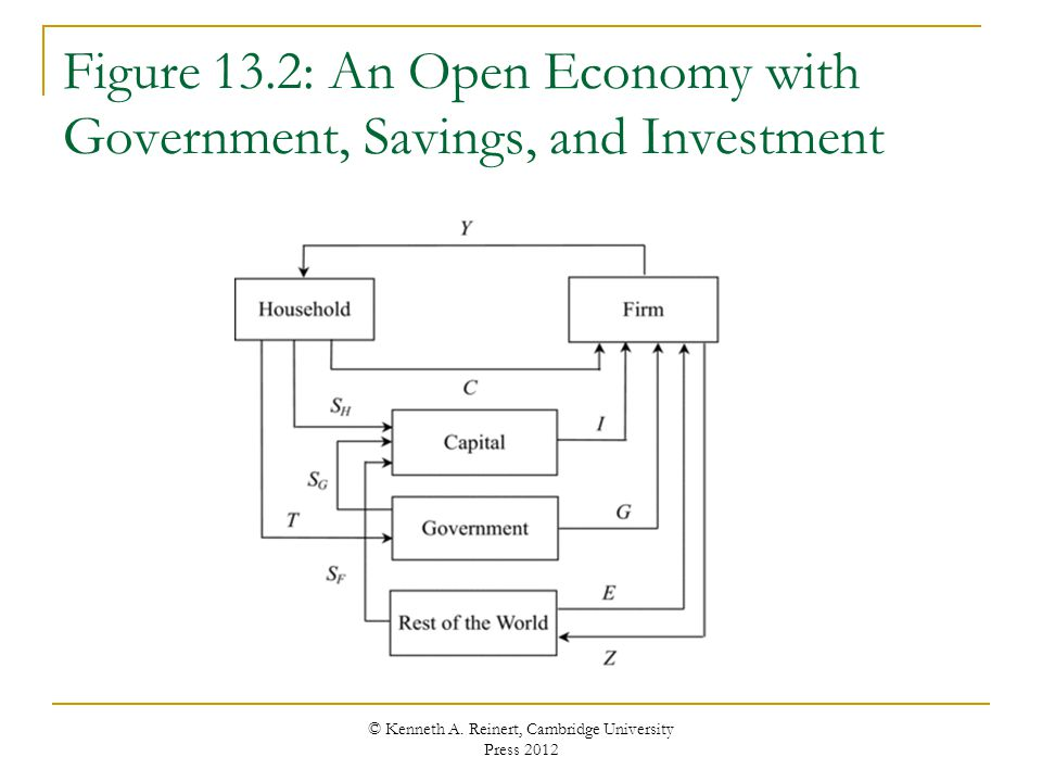 Figure 13.2: An Open Economy with Government, Savings, and Investment