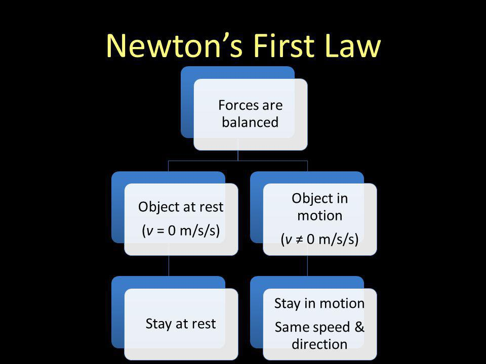 Newton's First Law Forces are balanced Object in motion Object at rest