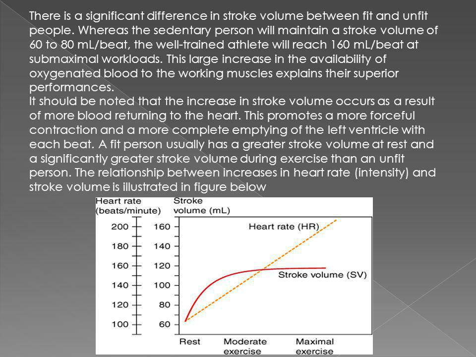 There is a significant difference in stroke volume between fit and unfit people. Whereas the sedentary person will maintain a stroke volume of 60 to 80 mL/beat, the well-trained athlete will reach 160 mL/beat at submaximal workloads. This large increase in the availability of oxygenated blood to the working muscles explains their superior performances.