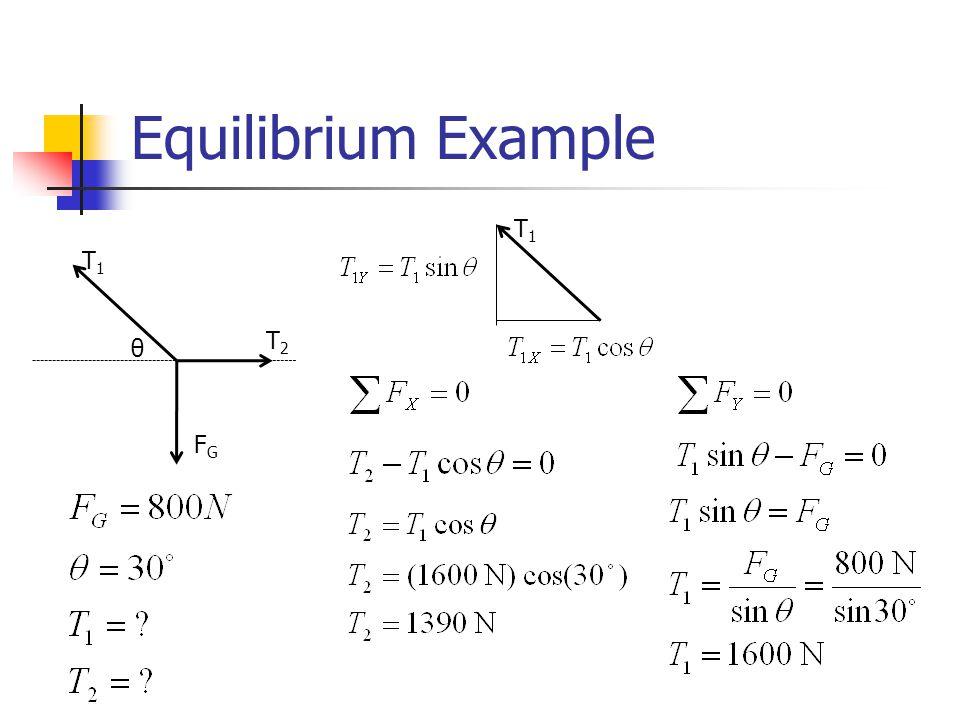 Equilibrium Example T1 T1 T2 θ FG