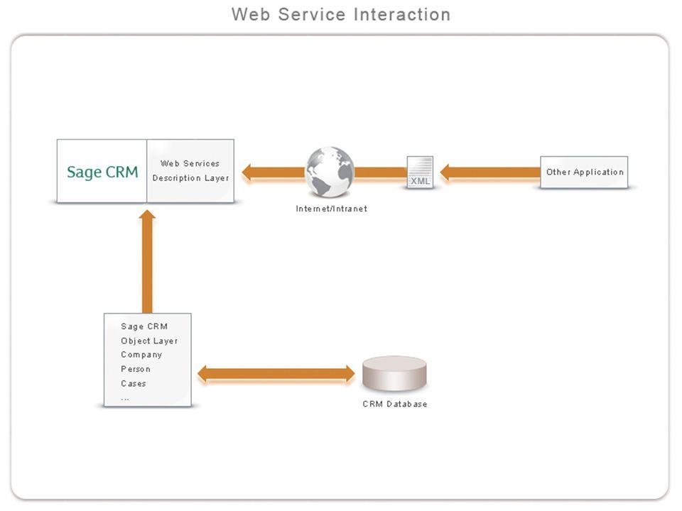 SOAP XML HTTP WSDL SOAP transfers the data