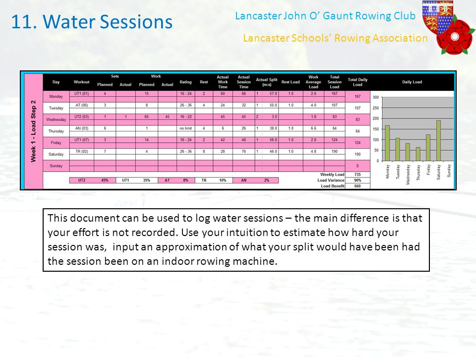 Water Sessions 11. Water Sessions Lancaster John O' Gaunt Rowing Club