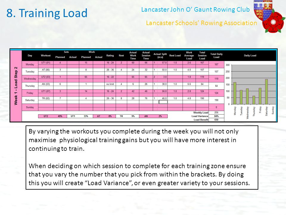 Training Load 8. Training Load Lancaster John O' Gaunt Rowing Club
