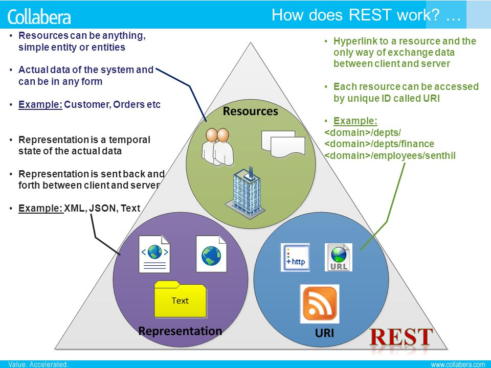REST How does REST work …