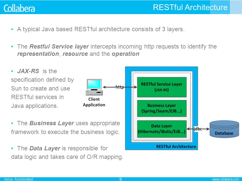 RESTful Architecture A typical Java based RESTful architecture consists of 3 layers.